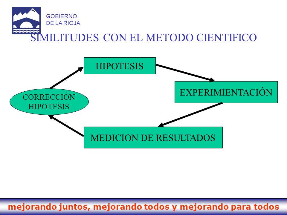 mejorando juntos, mejorando todos y mejorando para todos GOBIERNO DE LA RIOJA SIMILITUDES CON EL METODO CIENTIFICO HIPOTESIS EXPERIMIENTACIÓN MEDICION