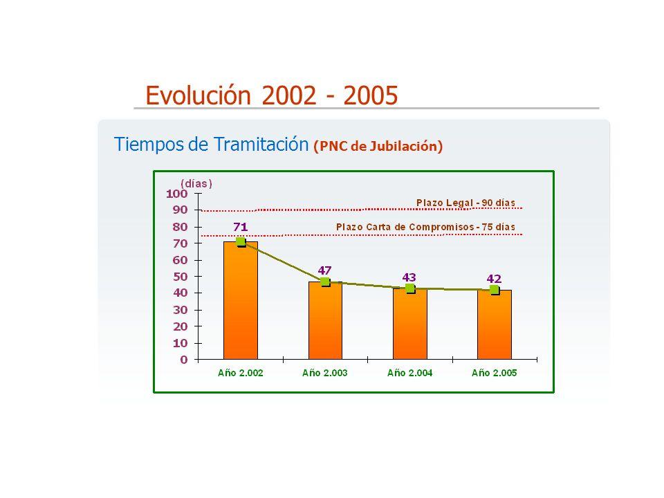 Evolución 2002 - 2005 Tiempos de Tramitación (PNC de Jubilación)