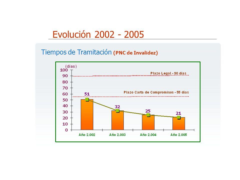 Evolución 2002 - 2005 Tiempos de Tramitación (PNC de Invalidez)