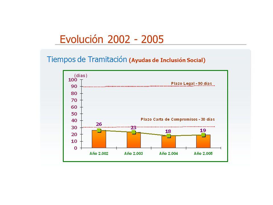 Evolución 2002 - 2005 Tiempos de Tramitación (Ayudas de Inclusión Social)