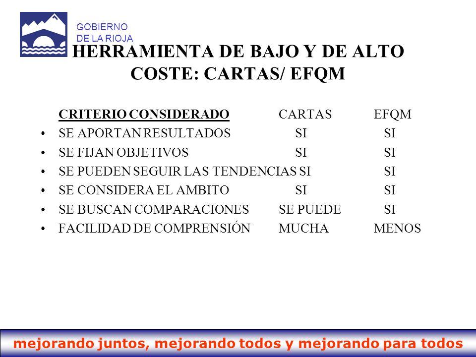 mejorando juntos, mejorando todos y mejorando para todos GOBIERNO DE LA RIOJA HERRAMIENTA DE BAJO Y DE ALTO COSTE: CARTAS/ EFQM CRITERIO CONSIDERADOCA