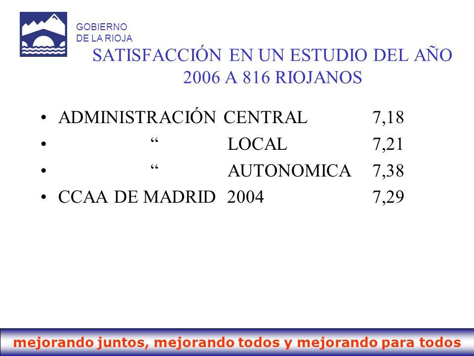 mejorando juntos, mejorando todos y mejorando para todos GOBIERNO DE LA RIOJA SATISFACCIÓN EN UN ESTUDIO DEL AÑO 2006 A 816 RIOJANOS ADMINISTRACIÓN CE