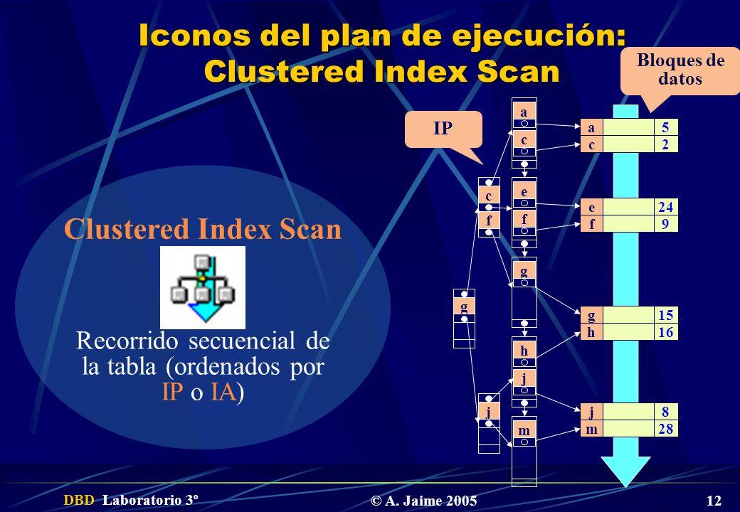 DBD Laboratorio 3º © A. Jaime 2005 12 Iconos del plan de ejecución: Clustered Index Scan 5 2 24 9 15 16 8 28 a c e f g h j m Bloques de datos a c e f
