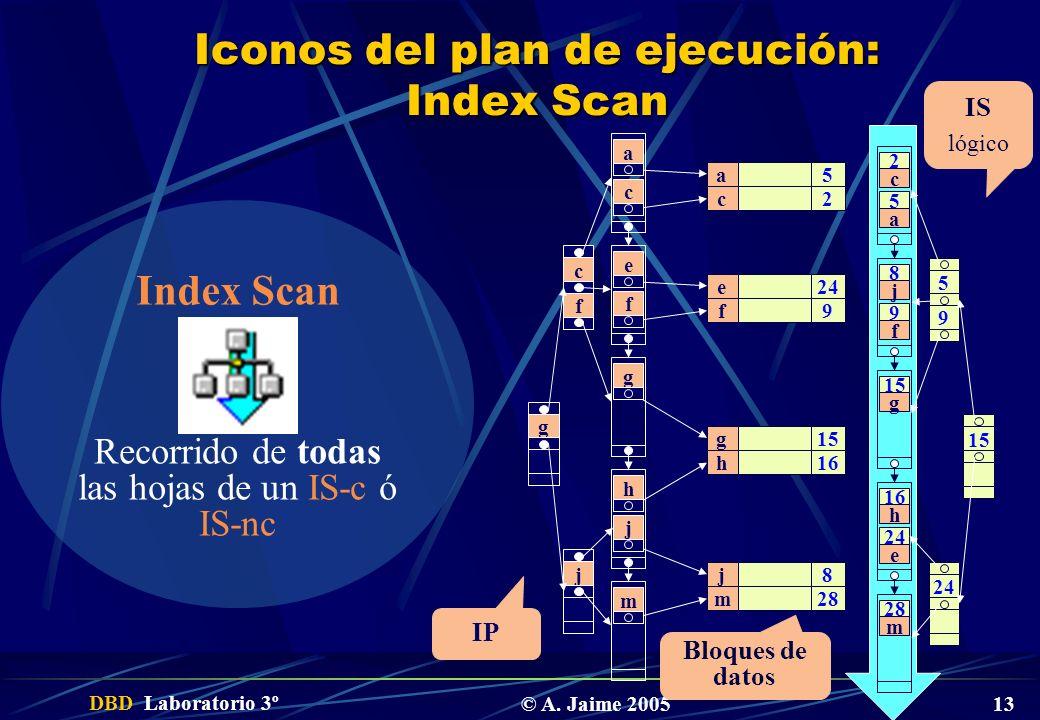 DBD Laboratorio 3º © A. Jaime 2005 13 Iconos del plan de ejecución: Index Scan 5 2 24 9 15 16 8 28 a c e f g h j m 2 c a 5 8 j f 9 15 g 16 h e 24 28 m