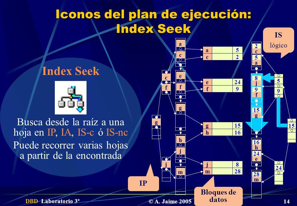 DBD Laboratorio 3º © A. Jaime 2005 14 Iconos del plan de ejecución: Index Seek 2 c a 5 8 j f 9 15 g 16 h e 24 28 m 5 9 24 15 5 2 24 9 15 16 8 28 a c e