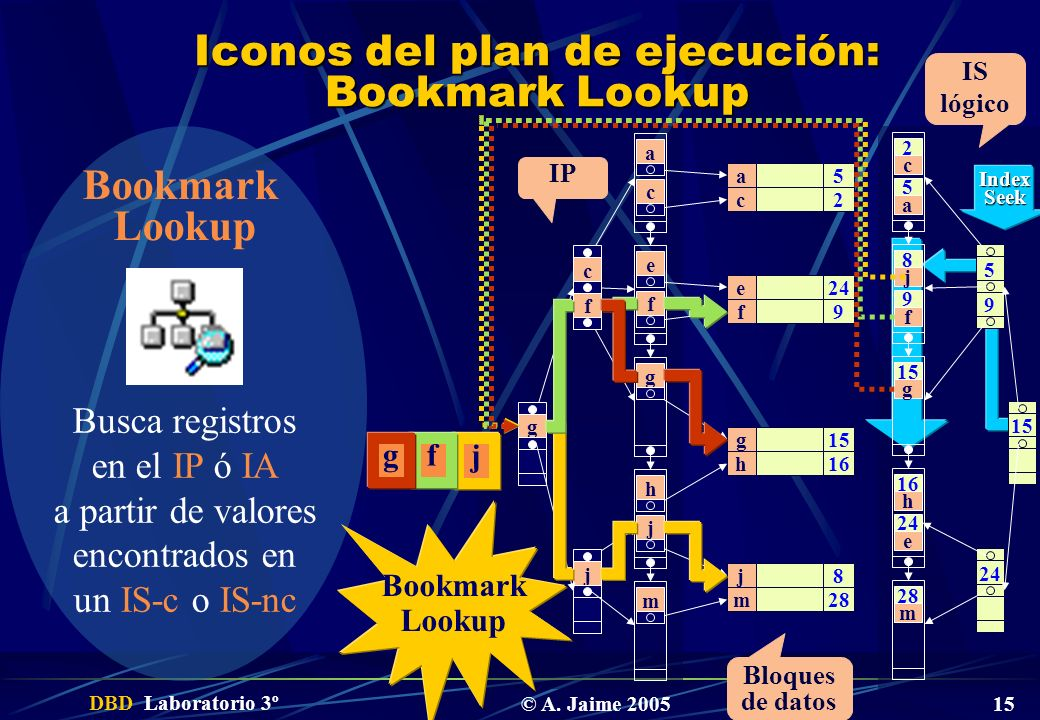 DBD Laboratorio 3º © A. Jaime 2005 15 Iconos del plan de ejecución: Bookmark Lookup Bookmark Lookup Busca registros en el IP ó IA a partir de valores