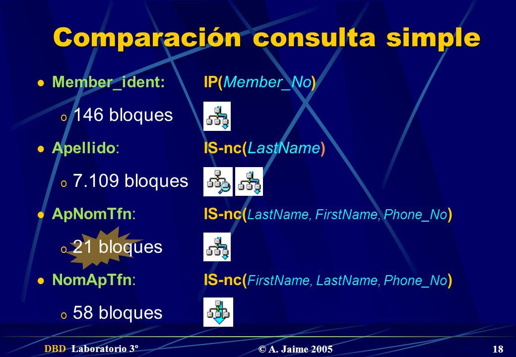DBD Laboratorio 3º © A. Jaime 2005 18 Comparación consulta simple Member_ident:IP(Member_No) o 146 bloques Apellido:IS-nc(LastName) o 7.109 bloques Ap