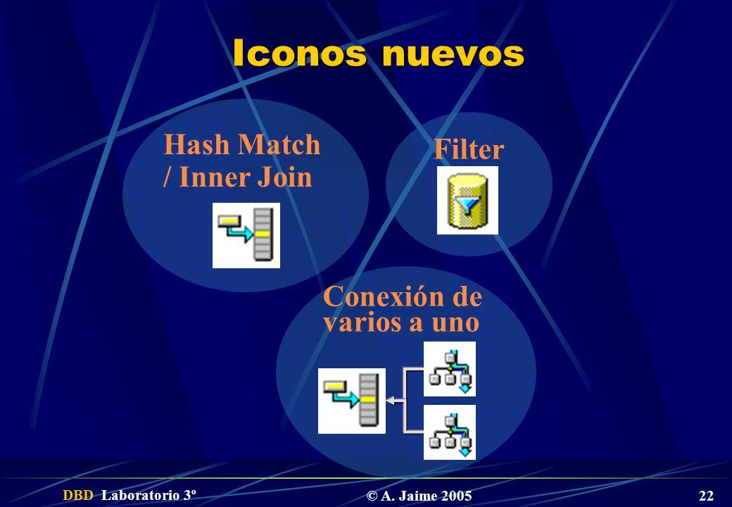 DBD Laboratorio 3º © A. Jaime 2005 22 Iconos nuevos Filter Hash Match / Inner Join Conexión de varios a uno
