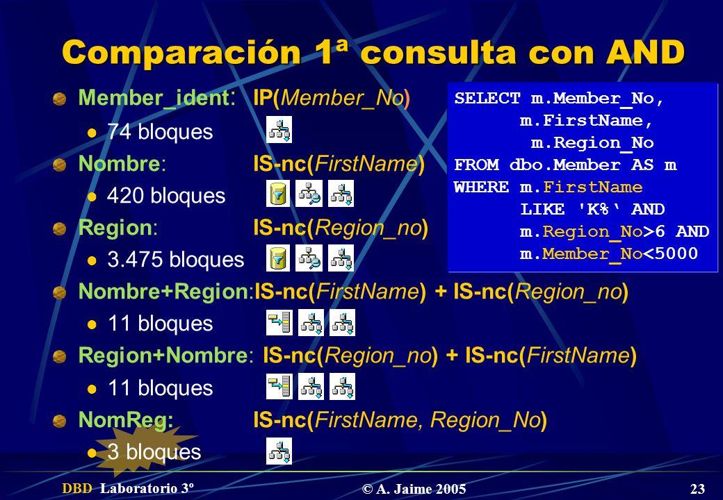DBD Laboratorio 3º © A. Jaime 2005 23 Comparación 1ª consulta con AND Member_ident : IP(Member_No) 74 bloques Nombre:IS-nc(FirstName) 420 bloques Regi