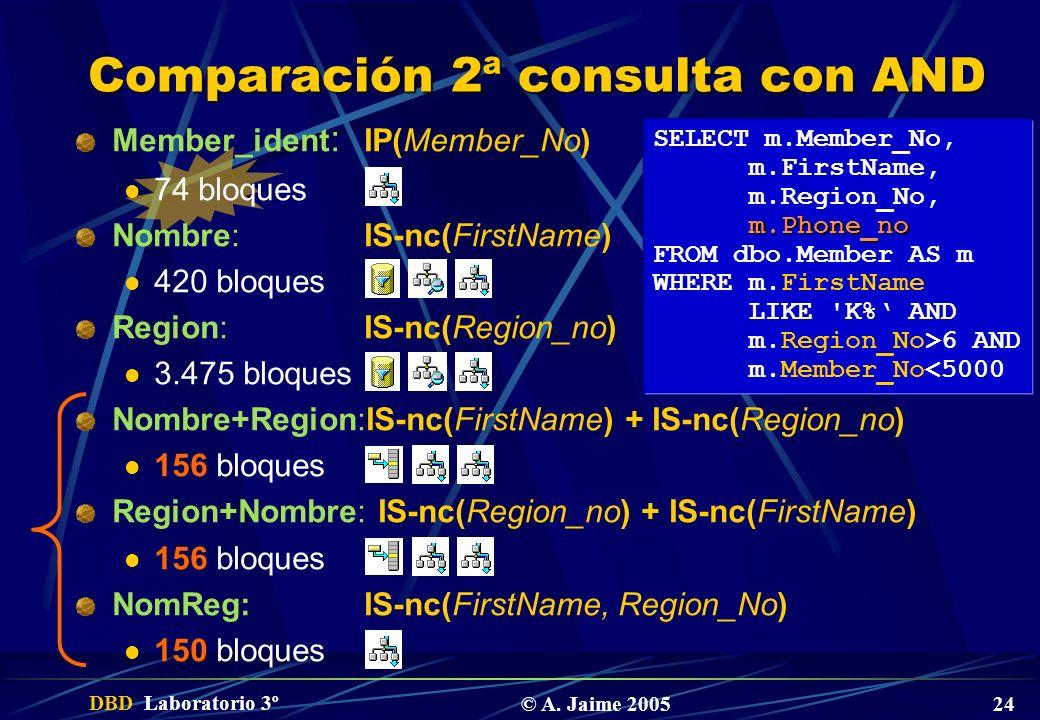 DBD Laboratorio 3º © A. Jaime 2005 24 Comparación 2ª consulta con AND Member_ident : IP(Member_No) 74 bloques Nombre:IS-nc(FirstName) 420 bloques Regi