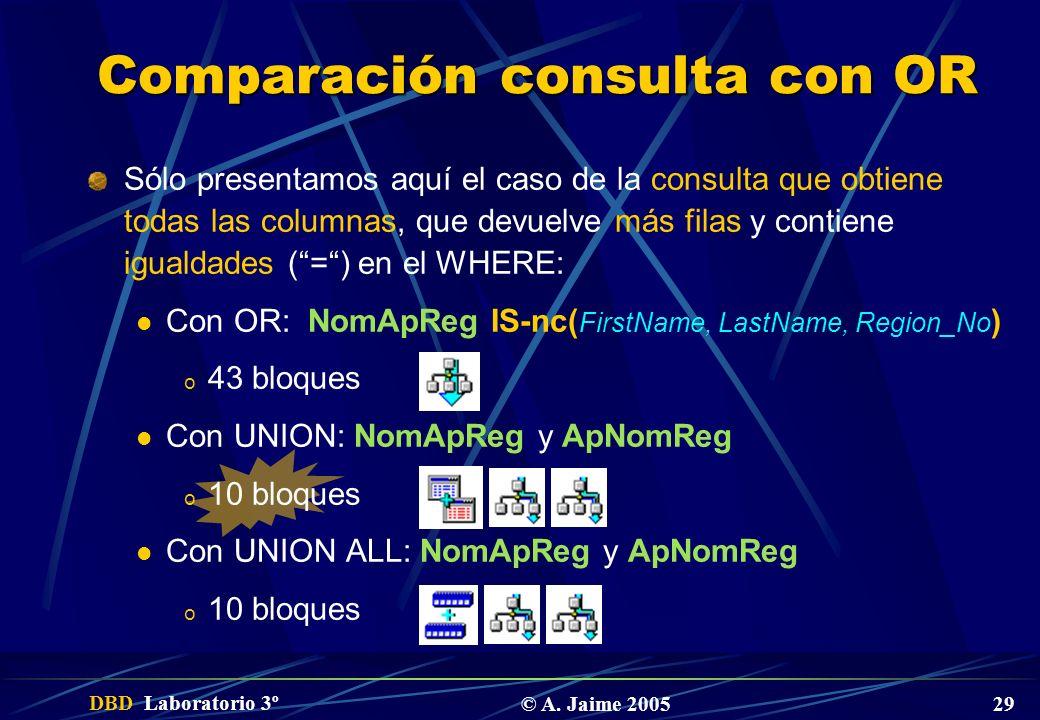 DBD Laboratorio 3º © A. Jaime 2005 29 Comparación consulta con OR Sólo presentamos aquí el caso de la consulta que obtiene todas las columnas, que dev