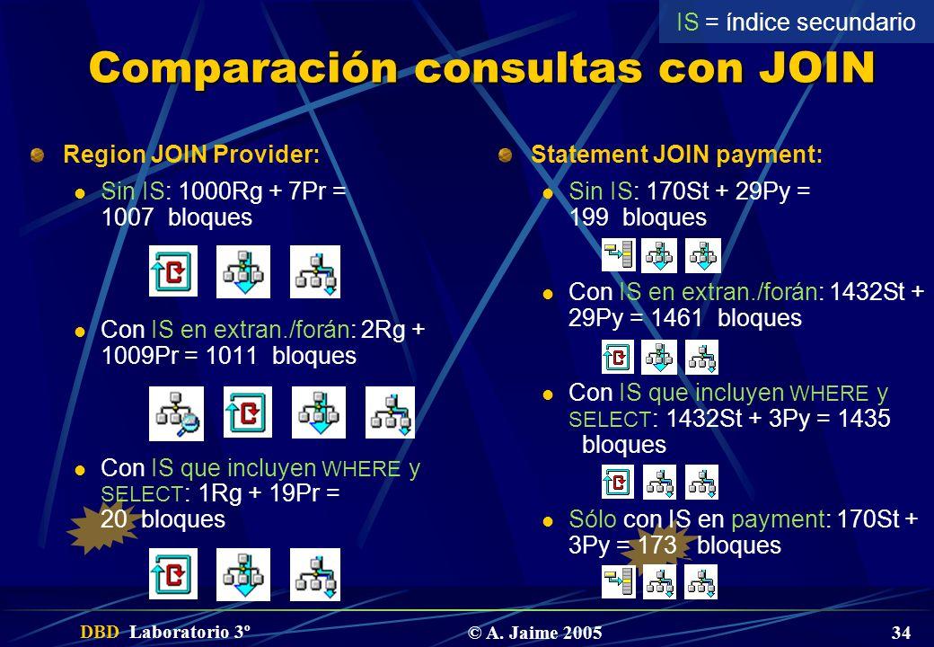 DBD Laboratorio 3º © A. Jaime 2005 34 Comparación consultas con JOIN Region JOIN Provider: Sin IS: 1000Rg + 7Pr = 1007_bloques Con IS en extran./forán