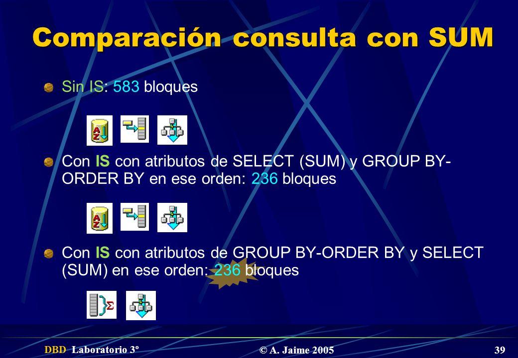 DBD Laboratorio 3º © A. Jaime 2005 39 Comparación consulta con SUM Sin IS: 583 bloques Con IS con atributos de SELECT (SUM) y GROUP BY- ORDER BY en es