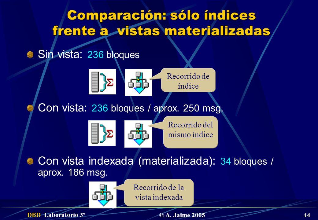 DBD Laboratorio 3º © A. Jaime 2005 44 Comparación: sólo índices frente a vistas materializadas Sin vista: 236 bloques Con vista: 236 bloques / aprox.