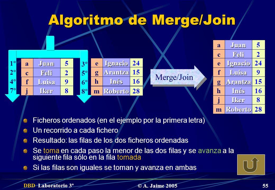 DBD Laboratorio 3º © A. Jaime 2005 55 Algoritmo de Merge/Join Ficheros ordenados (en el ejemplo por la primera letra) Un recorrido a cada fichero Resu