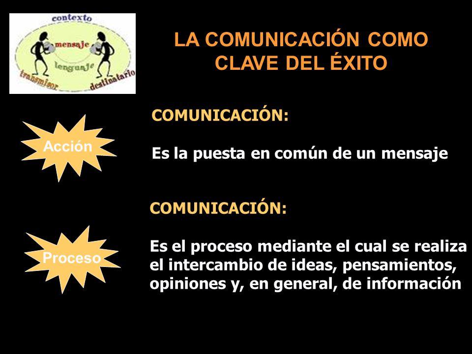Acción Proceso LA COMUNICACIÓN COMO CLAVE DEL ÉXITO COMUNICACIÓN: Es la puesta en común de un mensaje COMUNICACIÓN: Es el proceso mediante el cual se