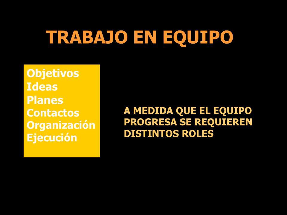 TRABAJO EN EQUIPO Objetivos Ideas Planes Contactos Organización Ejecución A MEDIDA QUE EL EQUIPO PROGRESA SE REQUIEREN DISTINTOS ROLES