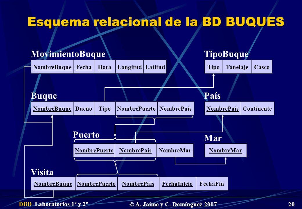 DBD Laboratorios 1º y 2º © A. Jaime y C. Domínguez 2007 20 Esquema relacional de la BD BUQUES NombreBuqueDueñoTipoNombrePuertoNombrePaís Buque NombreP