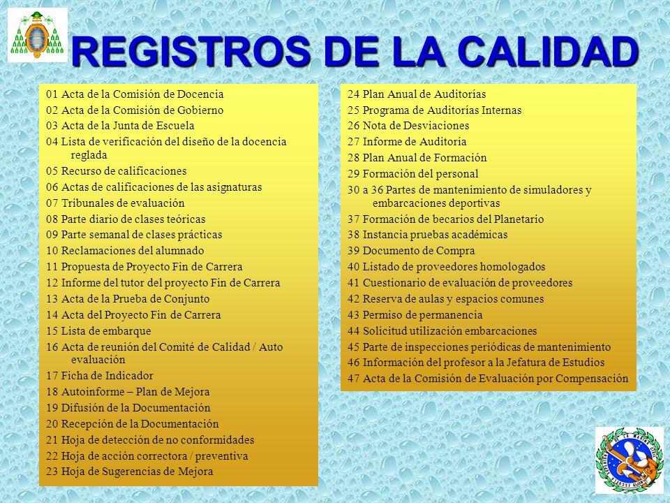 REGISTROS DE LA CALIDAD 01 Acta de la Comisión de Docencia 02 Acta de la Comisión de Gobierno 03 Acta de la Junta de Escuela 04 Lista de verificación