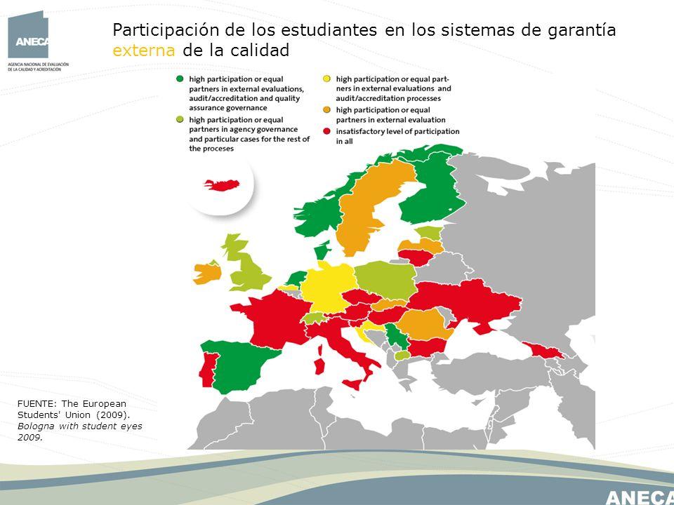Participación de los estudiantes en los sistemas de garantía externa de la calidad FUENTE: The European Students Union (2009).