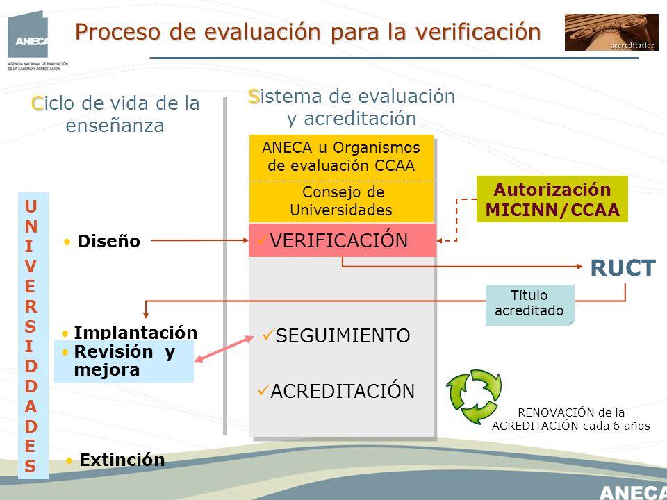 SEGUIMIENTO VERIFICACIÓN ACREDITACIÓN Diseño Implantación Revisión y mejora Extinción RENOVACIÓN de la ACREDITACIÓN cada 6 años Autorización MICINN/CCAA C Ciclo de vida de la enseñanza RUCT ANECA u Organismos de evaluación CCAA Consejo de Universidades S Sistema de evaluación y acreditación UNIVERSIDDADESUNIVERSIDDADES Título acreditado Proceso de evaluación para la verificación