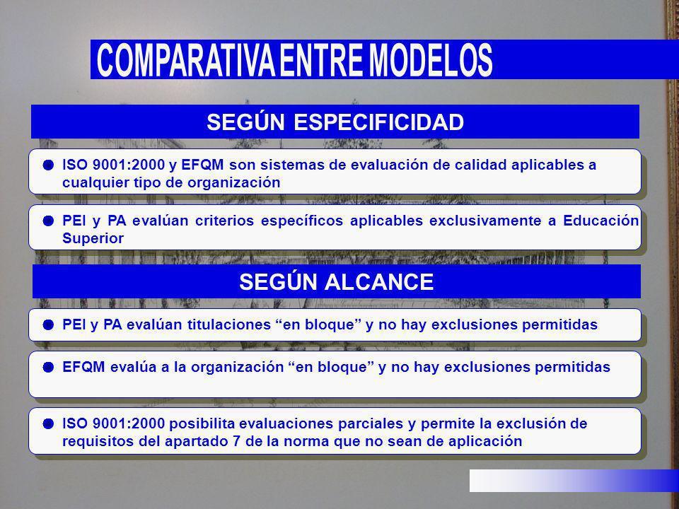 ISO 9001:2000 y EFQM son sistemas de evaluación de calidad aplicables a cualquier tipo de organización PEI y PA evalúan criterios específicos aplicabl