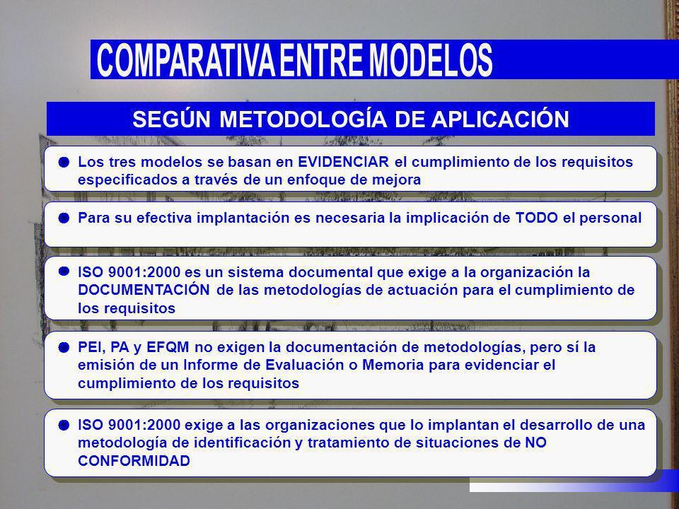 Los tres modelos se basan en EVIDENCIAR el cumplimiento de los requisitos especificados a través de un enfoque de mejora Para su efectiva implantación