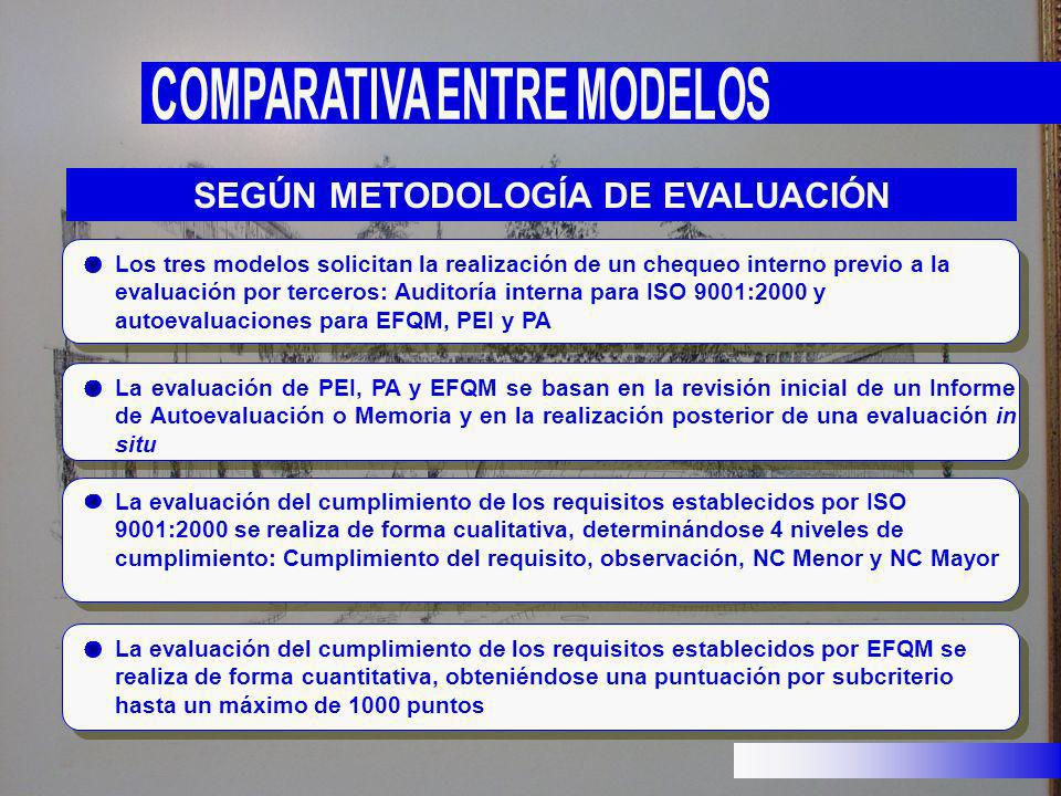 Los tres modelos solicitan la realización de un chequeo interno previo a la evaluación por terceros: Auditoría interna para ISO 9001:2000 y autoevalua