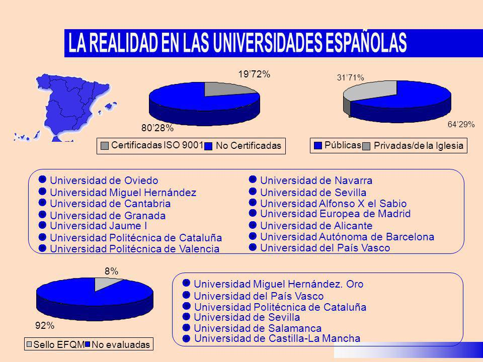 1972% 8028% Certificadas ISO 9001 No Certificadas 6429% 3171% Públicas Privadas/de la Iglesia 8%8% 92%92% Sello EFQMNo evaluadas Universidad Miguel He