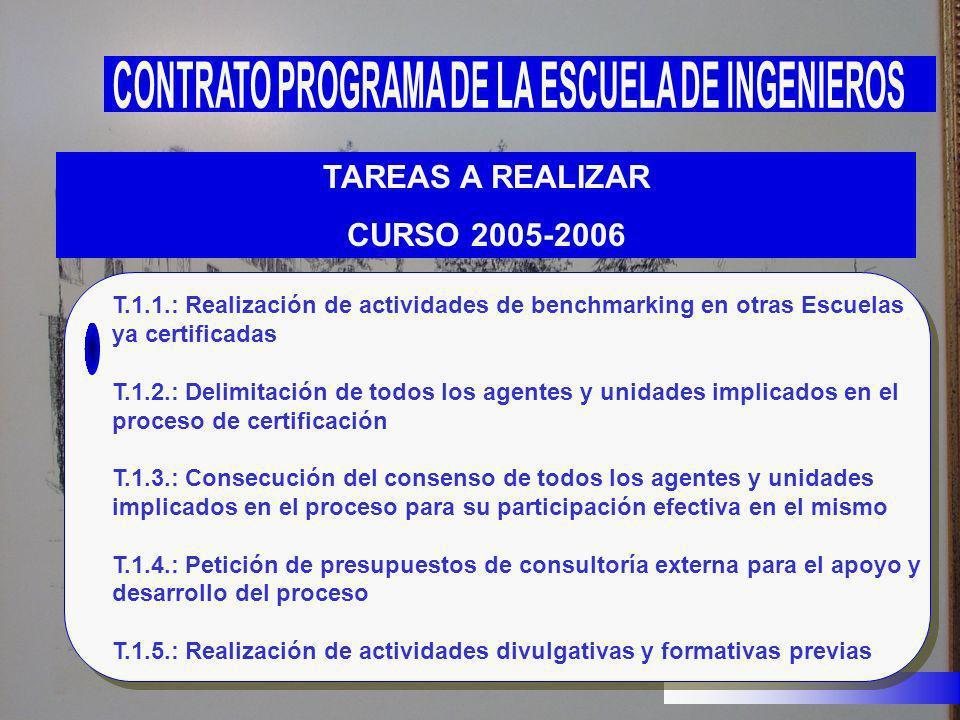 TAREAS A REALIZAR CURSO 2005-2006 T.1.1.: Realización de actividades de benchmarking en otras Escuelas ya certificadas T.1.2.: Delimitación de todos l