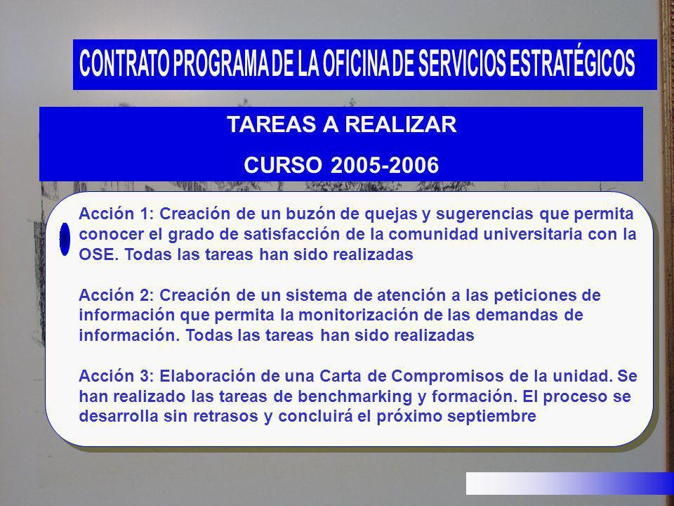 TAREAS A REALIZAR CURSO 2005-2006 Acción 1: Creación de un buzón de quejas y sugerencias que permita conocer el grado de satisfacción de la comunidad