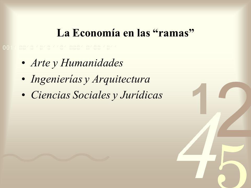 La Economía en las ramas Arte y Humanidades Ingenierías y Arquitectura Ciencias Sociales y Jurídicas