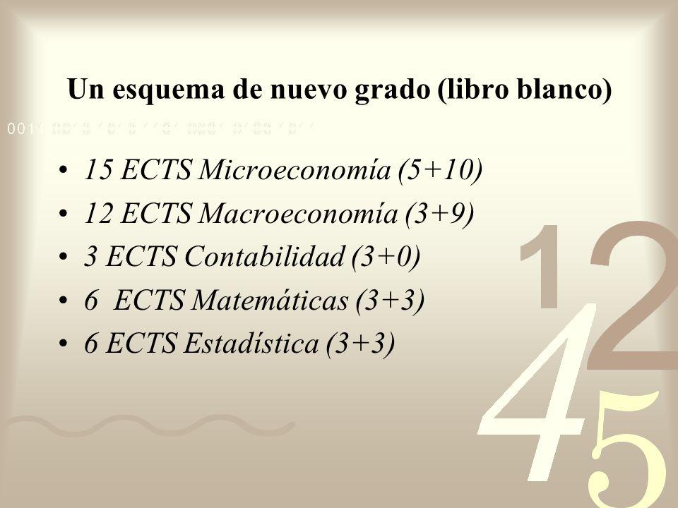 Un esquema de nuevo grado (libro blanco) 15 ECTS Microeconomía (5+10) 12 ECTS Macroeconomía (3+9) 3 ECTS Contabilidad (3+0) 6 ECTS Matemáticas (3+3) 6