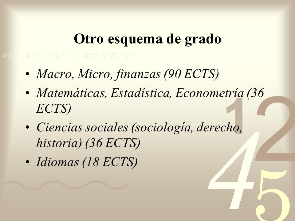 Otro esquema de grado Macro, Micro, finanzas (90 ECTS) Matemáticas, Estadística, Econometría (36 ECTS) Ciencias sociales (sociología, derecho, histori