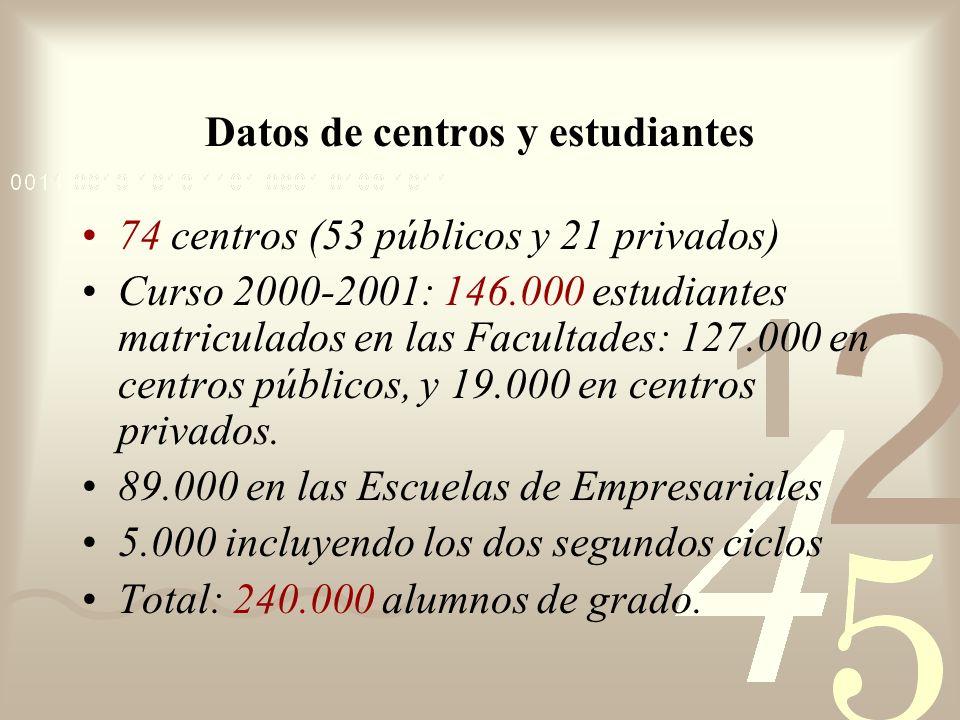 Datos de centros y estudiantes 74 centros (53 públicos y 21 privados) Curso 2000-2001: 146.000 estudiantes matriculados en las Facultades: 127.000 en