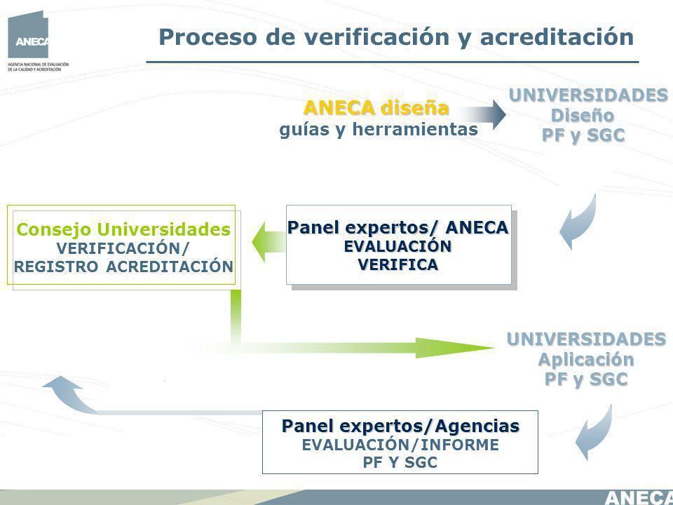 UNIVERSIDADESAplicación PF y SGC ANECA diseña guías y herramientas Panel expertos/ ANECA EVALUACIÓNVERIFICA UNIVERSIDADES Diseño PF y SGC Consejo Universidades VERIFICACIÓN/ REGISTRO ACREDITACIÓN Proceso de verificación y acreditación Panel expertos/Agencias EVALUACIÓN/INFORME PF Y SGC