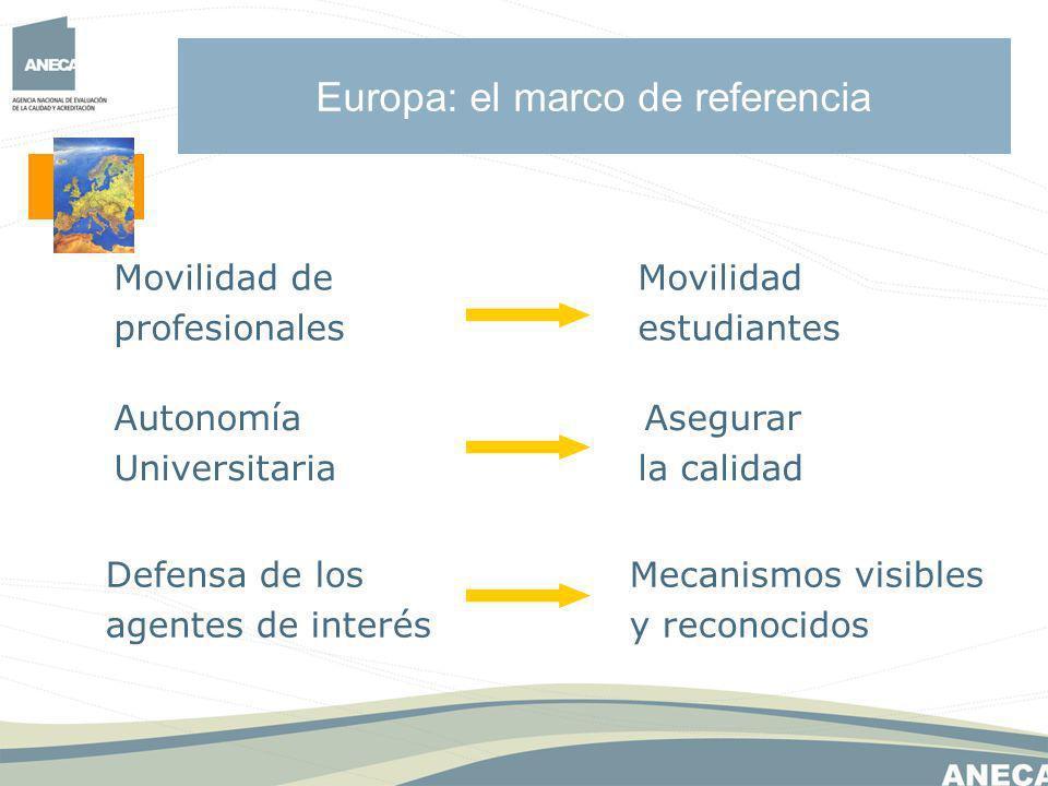 Europa: el marco de referencia Movilidad deMovilidad profesionalesestudiantes Autonomía Asegurar Universitariala calidad Defensa de los Mecanismos visibles agentes de interésy reconocidos