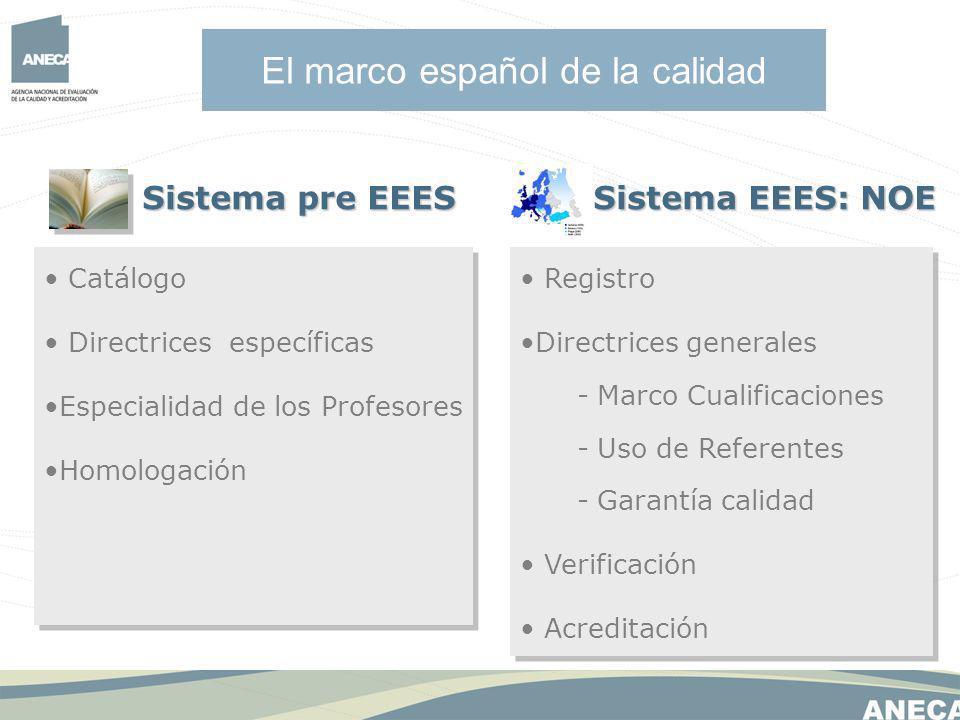 El marco español de la calidad Sistema pre EEES Sistema EEES: NOE Sistema EEES: NOE Catálogo Directrices específicas Especialidad de los Profesores Homologación Catálogo Directrices específicas Especialidad de los Profesores Homologación Registro Directrices generales - Marco Cualificaciones - Uso de Referentes - Garantía calidad Verificación Acreditación Registro Directrices generales - Marco Cualificaciones - Uso de Referentes - Garantía calidad Verificación Acreditación