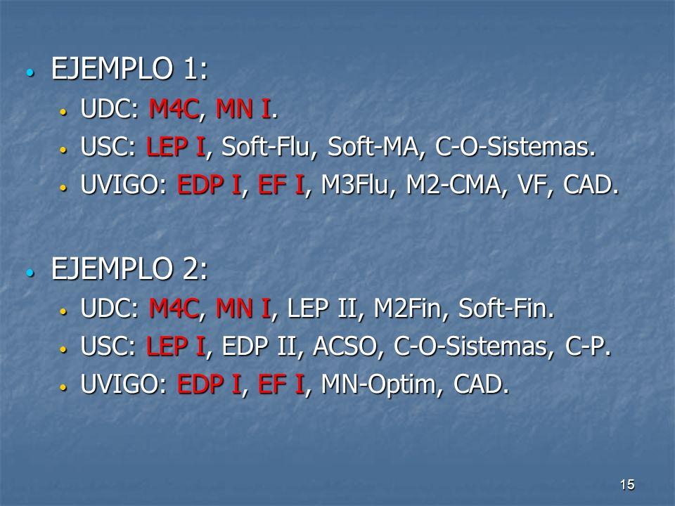 15 EJEMPLO 1: EJEMPLO 1: UDC: M4C, MN I. UDC: M4C, MN I.
