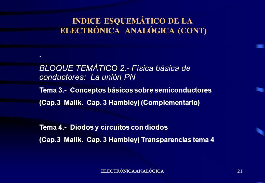 ELECTRÓNICA ANALÓGICA21 INDICE ESQUEMÁTICO DE LA ELECTRÓNICA ANALÓGICA (CONT). BLOQUE TEMÁTICO 2.- Física básica de conductores: La unión PN Tema 3.-
