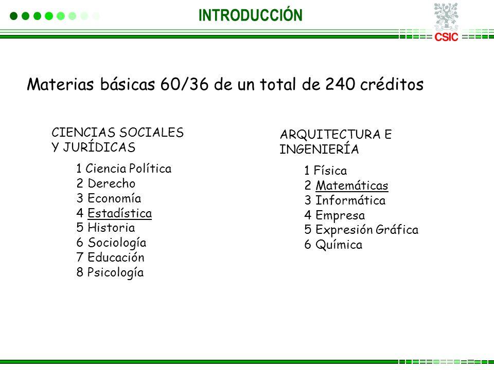 CIENCIAS SOCIALES Y JURÍDICAS 1 Ciencia Política 2 Derecho 3 Economía 4 Estadística 5 Historia 6 Sociología 7 Educación 8 Psicología ARQUITECTURA E IN