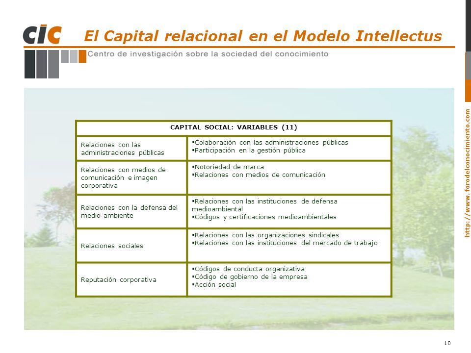 http://www. forodelconocimiento.com 10 CAPITAL SOCIAL: VARIABLES (11) Relaciones con las administraciones públicas Colaboración con las administracion