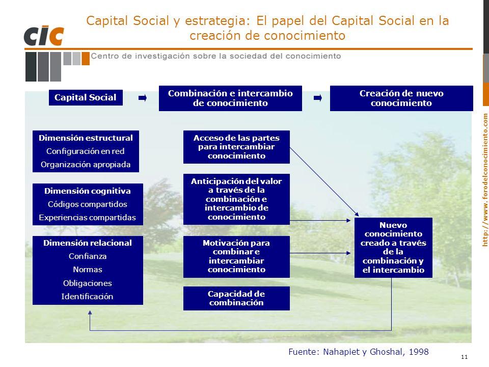 http://www. forodelconocimiento.com 11 Capital Social y estrategia: El papel del Capital Social en la creación de conocimiento Capital Social Combinac