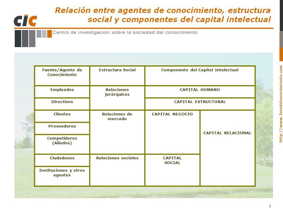 http://www. forodelconocimiento.com 3 Fuente/Agente de Conocimiento Estructura SocialComponente del Capital Intelectual EmpleadosRelaciones jerárquica