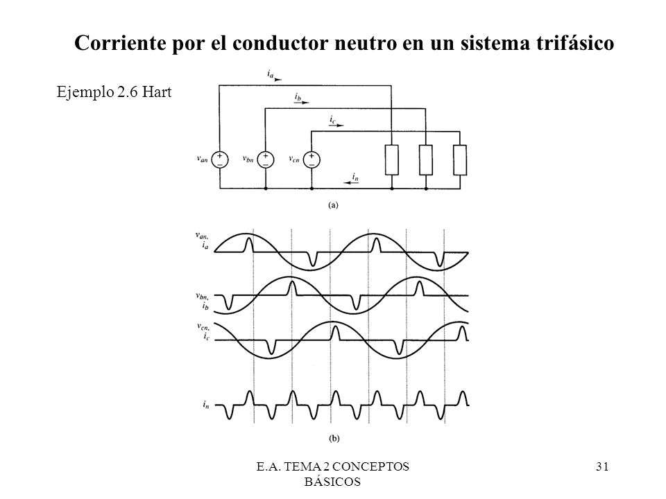 E.A. TEMA 2 CONCEPTOS BÁSICOS 31 Corriente por el conductor neutro en un sistema trifásico Ejemplo 2.6 Hart