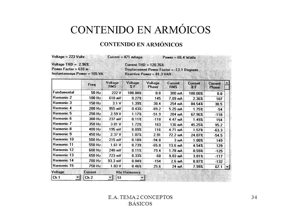 E.A. TEMA 2 CONCEPTOS BÁSICOS 34 CONTENIDO EN ARMÓICOS
