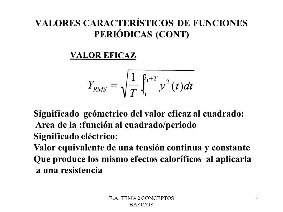 E.A. TEMA 2 CONCEPTOS BÁSICOS 4 VALORES CARACTERÍSTICOS DE FUNCIONES PERIÓDICAS (CONT) Significado geómetrico del valor eficaz al cuadrado: Area de la