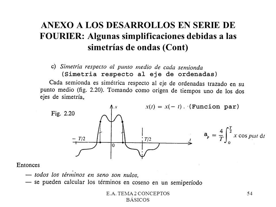 E.A. TEMA 2 CONCEPTOS BÁSICOS 54 ANEXO A LOS DESARROLLOS EN SERIE DE FOURIER: Algunas simplificaciones debidas a las simetrías de ondas (Cont)