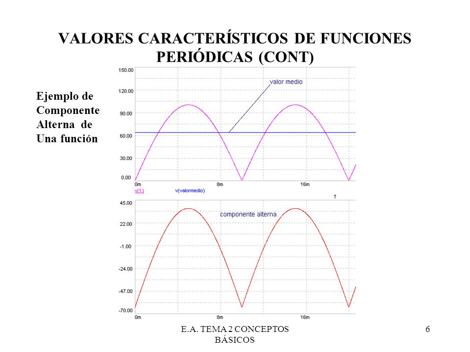 E.A. TEMA 2 CONCEPTOS BÁSICOS 6 VALORES CARACTERÍSTICOS DE FUNCIONES PERIÓDICAS (CONT) Ejemplo de Componente Alterna de Una función