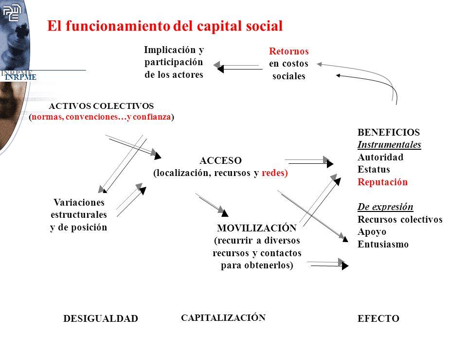 INRPME Implicación y participación de los actores Retornos en costos sociales ACTIVOS COLECTIVOS (normas, convenciones…y confianza) BENEFICIOS Instrum